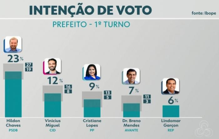 IBOPE: Hildon Chaves e Vinicius Miguel lideram primeira pesquisa para prefeitura de Porto Velho